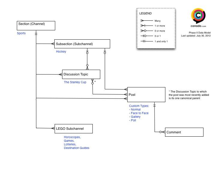 Data Model 2.2