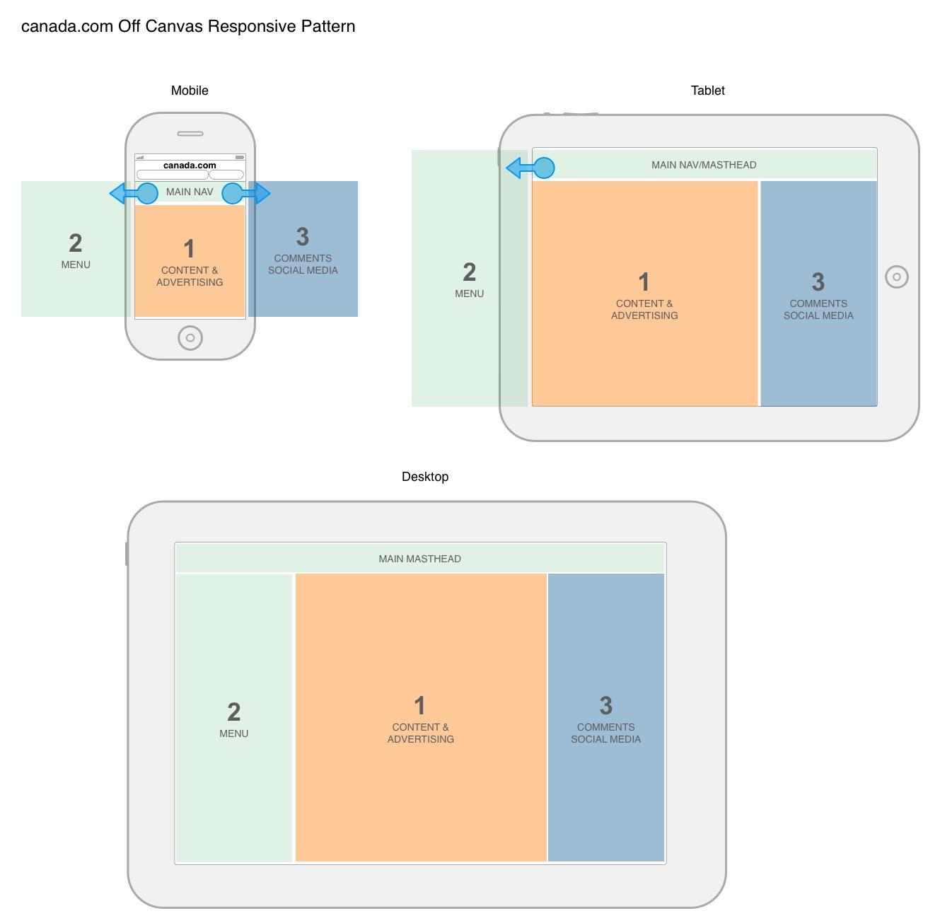Off-canvas Responsive Framework for canada.com
