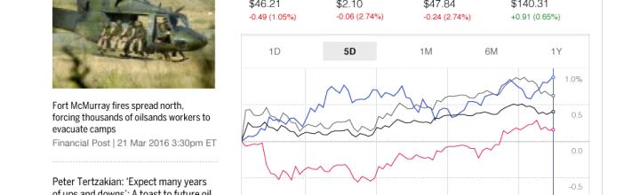 Financial Post – Market Data Integration