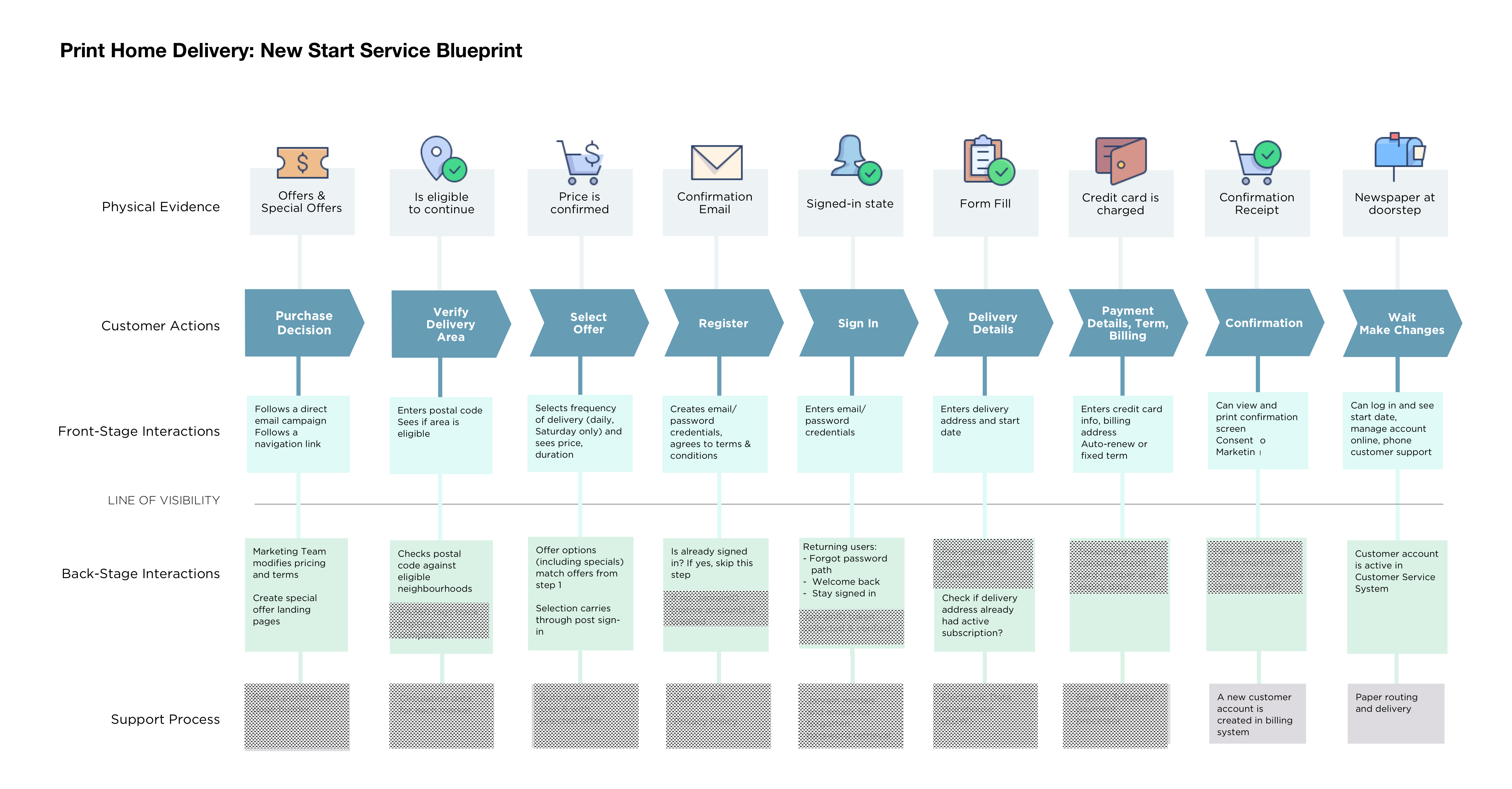 Print Delivery - service blueprint sample